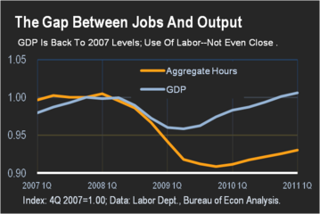 The Gap Between Jobs and Output